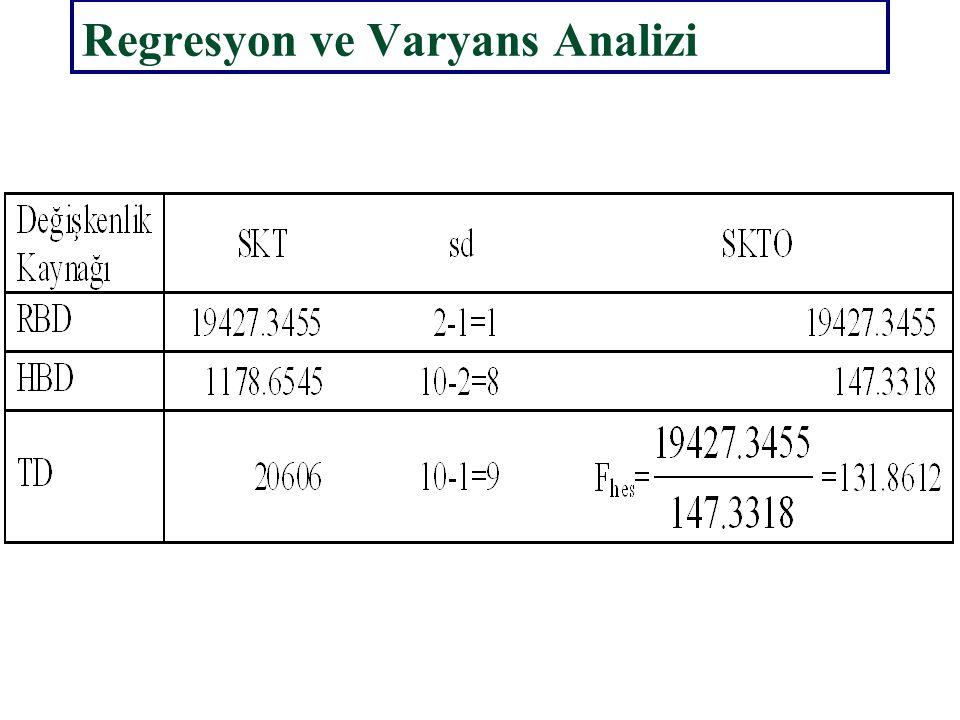 Regresyon ve Varyans Analizi