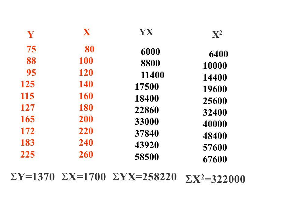 75 88 95 125 115 127 165 172 183 225 Y 80 100 120 140 160 180 200 220 240 260 XYX X2X2 6000 8800 11400 17500 18400 22860 33000 37840 43920 58500 6400 10000 14400 19600 25600 32400 40000 48400 57600 67600  Y=1370  X 2 =322000  X=1700  YX=258220