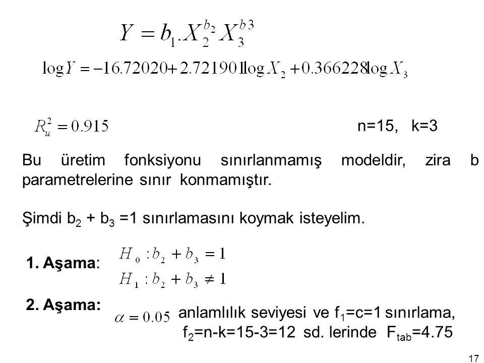 n=15, k=3 Bu üretim fonksiyonu sınırlanmamış modeldir, zira b parametrelerine sınır konmamıştır. Şimdi b 2 + b 3 =1 sınırlamasını koymak isteyelim. 1.