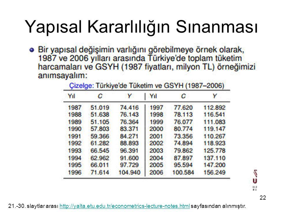 Yapısal Kararlılığın Sınanması 22 21.-30. slaytlar arası http://yalta.etu.edu.tr/econometrics-lecture-notes.html sayfasından alınmıştır.http://yalta.e