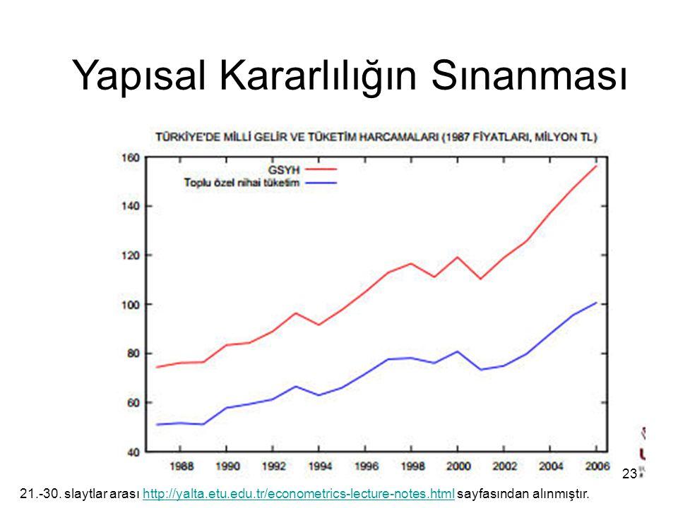 Yapısal Kararlılığın Sınanması 23 21.-30. slaytlar arası http://yalta.etu.edu.tr/econometrics-lecture-notes.html sayfasından alınmıştır.http://yalta.e