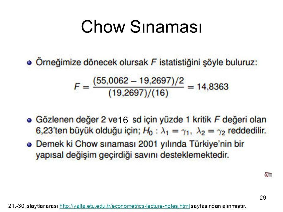 Chow Sınaması 29 21.-30. slaytlar arası http://yalta.etu.edu.tr/econometrics-lecture-notes.html sayfasından alınmıştır.http://yalta.etu.edu.tr/econome