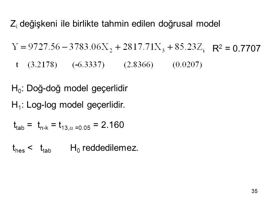 Z i değişkeni ile birlikte tahmin edilen doğrusal model R 2 = 0.7707 H 0 : Doğ-doğ model geçerlidir H 1 : Log-log model geçerlidir. t tab = t n-k = t