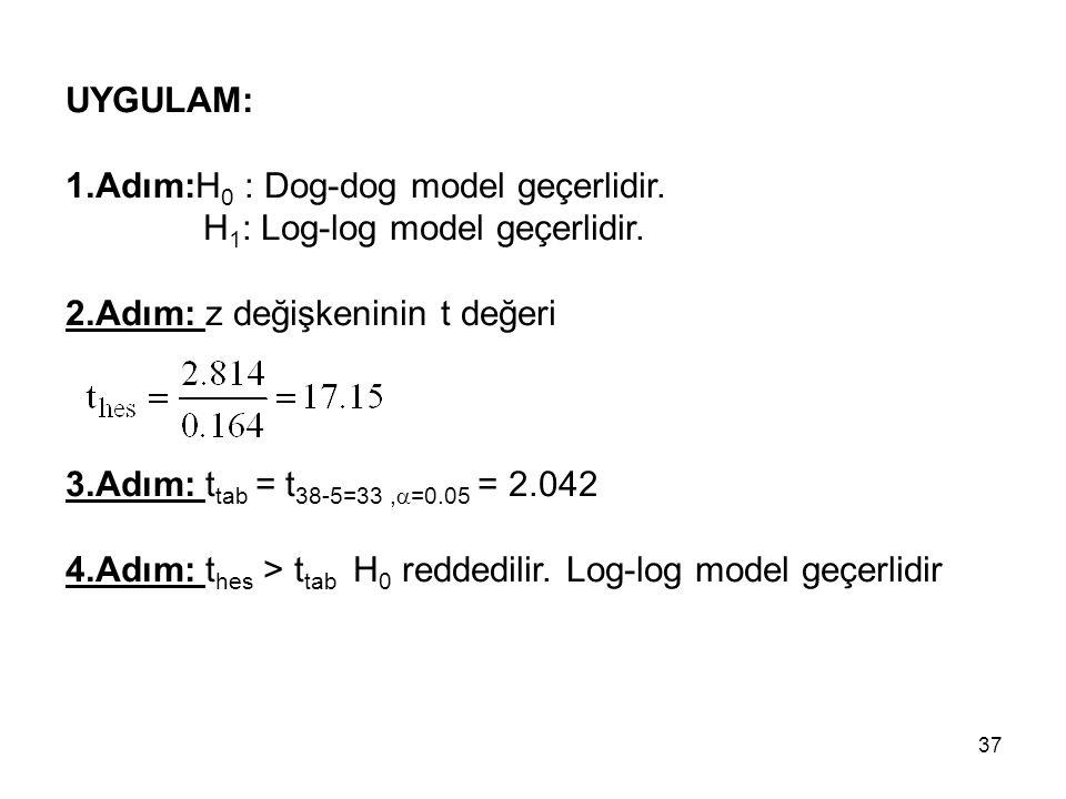 UYGULAM: 1.Adım:H 0 : Dog-dog model geçerlidir. H 1 : Log-log model geçerlidir. 2.Adım: z değişkeninin t değeri 3.Adım: t tab = t 38-5=33,  =0.05 = 2