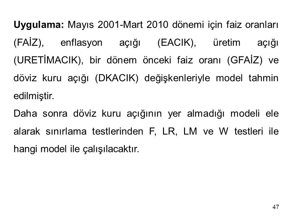 Uygulama: Mayıs 2001-Mart 2010 dönemi için faiz oranları (FAİZ), enflasyon açığı (EACIK), üretim açığı (URETİMACIK), bir dönem önceki faiz oranı (GFAİ