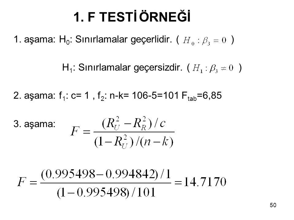 1. aşama: H 0 : Sınırlamalar geçerlidir. ( ) H 1 : Sınırlamalar geçersizdir. ( ) 2. aşama: f 1 : c= 1, f 2 : n-k= 106-5=101 F tab =6,85 3. aşama: 1. F