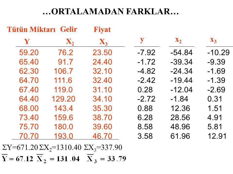…ORTALAMADAN FARKLAR YOLUYLA… y=?, x 2 =?, x 3 =?  yx 2 =?,  yx 3 =?,  x 2 x 3 =?,  x 2 2 =?,  x 3 2 =?
