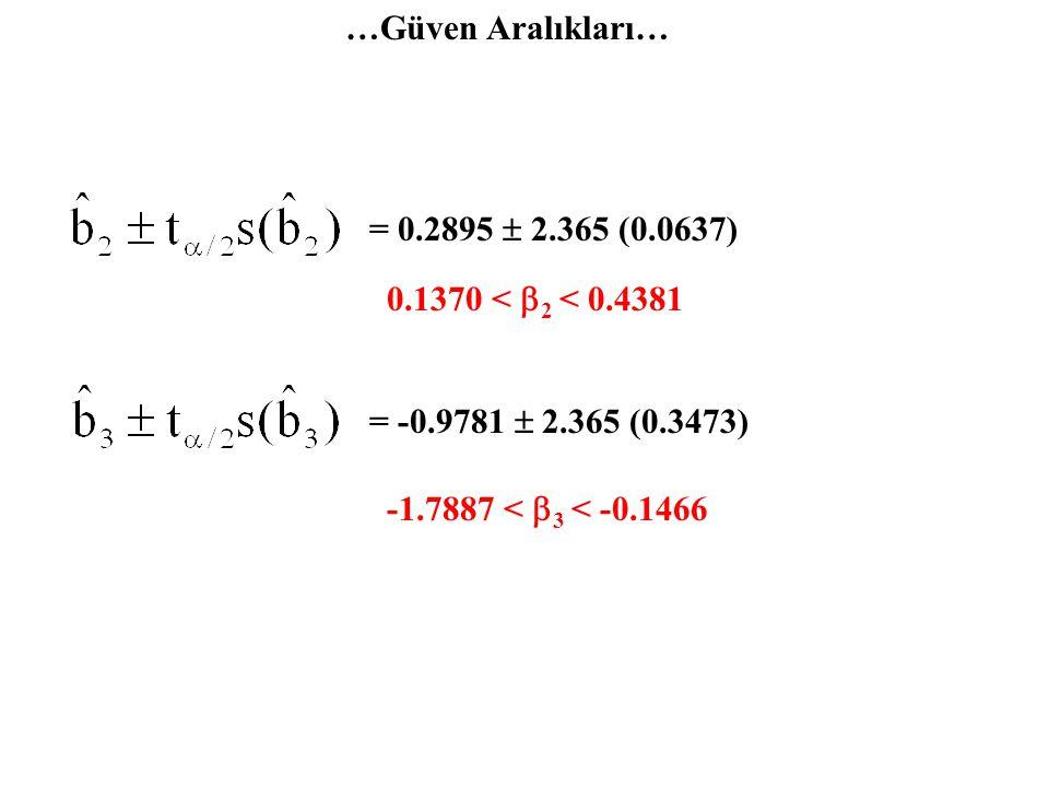 …Varyans Analiz Tablosu… DeğişkenlikSKTsdSKTOFhesF-Anlamlılık RBD HBD TD 203.2235101.61173-127.7060[0.0005] 25.6725 228.8960 10-33.6675 10-1