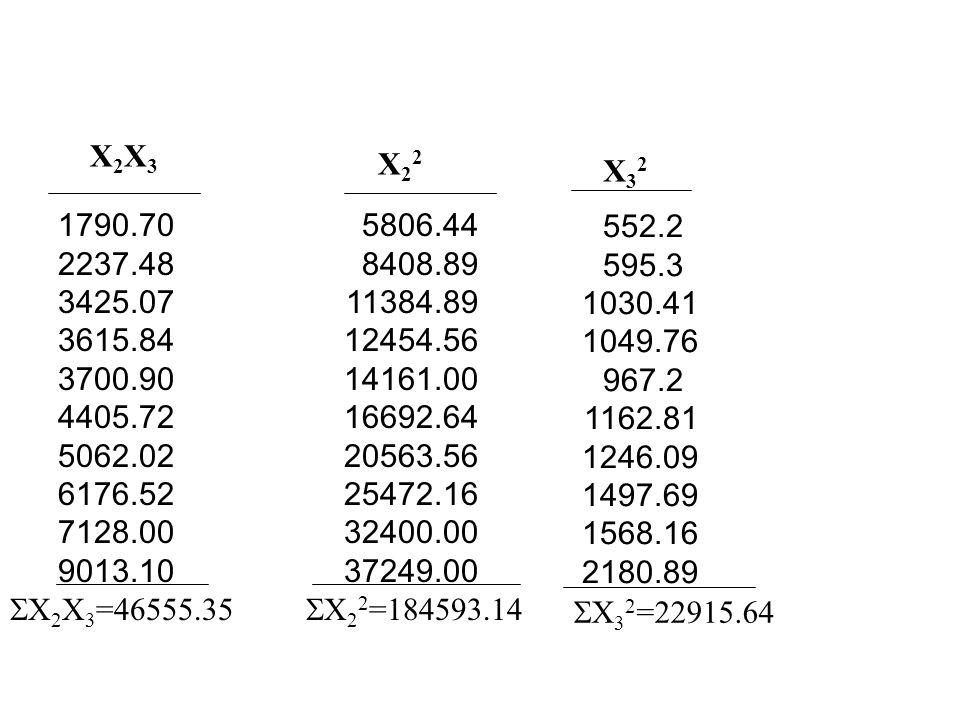 Tütün Miktarı Y 59.20 65.40 62.30 64.70 67.40 64.40 68.00 73.40 75.70 70.70 Gelir X 2 76.2 91.7 106.7 111.6 119.0 129.2 143.4 159.6 180.0 193.0 Fiyat X 3 23.50 24.40 32.10 32.40 31.10 34.10 35.30 38.70 39.60 46.70  Y=671.20  X 2 =1310.40  X 3 =337.90 YX 2 YX 3 4511.04 5997.18 6647.41 7220.52 8020.60 8320.48 9751.20 11714.6 13626.0 13645.1 1391.20 1595.76 1999.83 2096.28 2096.14 2196.04 2400.40 2840.58 2997.72 3301.69  YX 2 =89454.17  YX 2 =22915.64