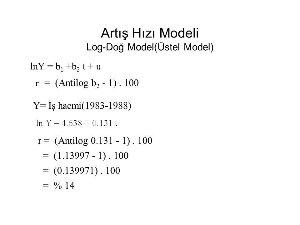 …Yarı-Logaritmik Fonksiyon… Log-Doğ Model(Üstel Model) lnY = b 1 +b 2 X+ u = ( b 2 Y ) = b 2 X