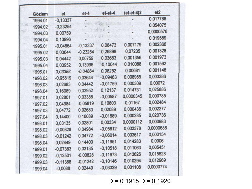 UYGULAMA: 1994.01 ve 1999.04 dönemi için Türkiye'nin üçer aylık ihtacat ve döviz kuru değerleri verilmiştir. Bu verilerden elde edilen tam logaritmik