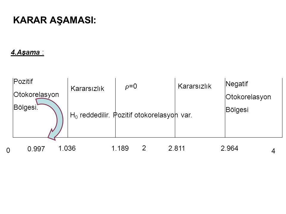 1.Aşama H 0 : Dördüncü dereceden otokorelasyon yoktur. H 1 : Dördüncü dereceden otokorelasyon vardır. 2.Aşama  TEST AŞAMALARI 3.Aşama  0.05 hata pa