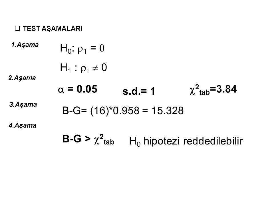 BREUSCH-GODFREY (B-G) TESTİ Dependent Variable: HATA Method: Least Squares Sample (adjusted): 16 Included observations: 15 after adjustments Variable