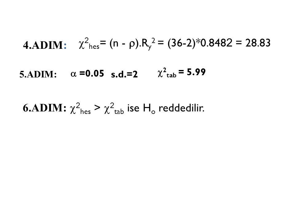 2.ADIM: u hata terimleri elde edilip karesi alınır. 3.ADIM: ile regresyona tabi tutulur. Dependent Variable: HATAkare Method: Least Squares Sample (ad