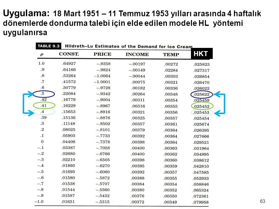 62 6.Hildreth – Lu Yöntemi  Bu yöntemde  ' ye ± 1 arasında değerler verilerek en uygun  değeri seçilmeye çalışılır.   'nin belirlenmesinde genell