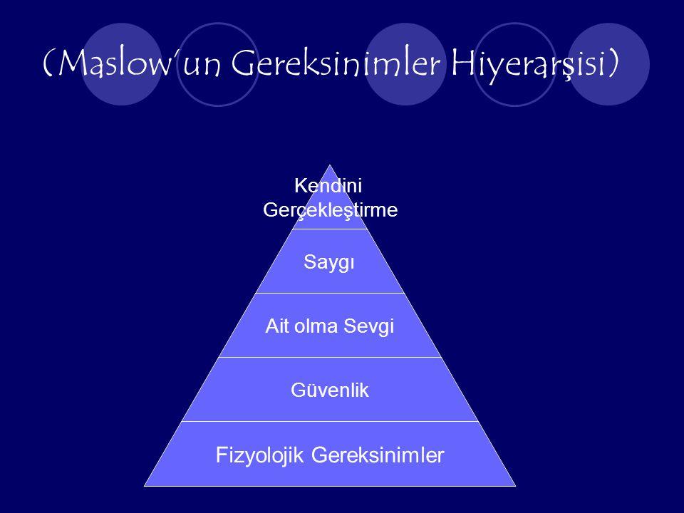 (Maslow'un Gereksinimler Hiyerar ş isi) Kendini Gerçekleştirme Saygı Ait olma Sevgi Güvenlik Fizyolojik Gereksinimler