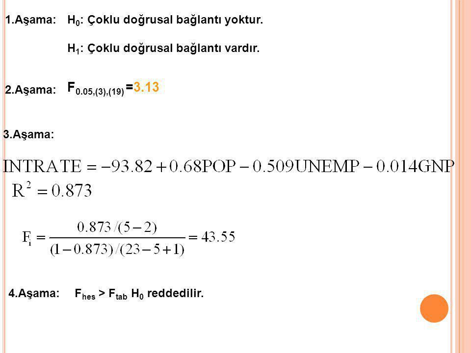 1.Aşama:H 0 : Çoklu doğrusal bağlantı yoktur. H 1 : Çoklu doğrusal bağlantı vardır. F 0.05,(3),(19) =3.13 2.Aşama: 3.Aşama: 4.Aşama:F hes > F tab H 0