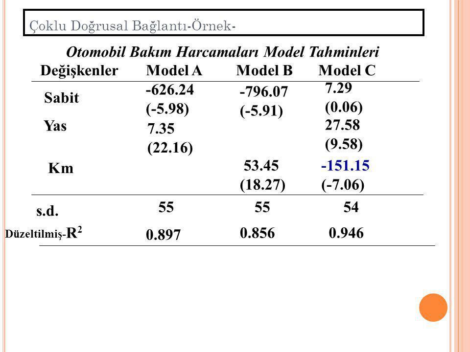 6.Diğer Yöntemler Dönüşümlü modelde çoklu doğrusal bağlantı önemli ölçüde azalmış olur. 5.Ek veya Yeni Örnek Verisi Temin Etme,