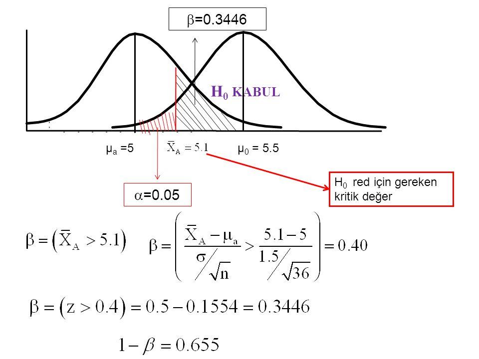ÖRNEK: H 0 : µ = 5.5 H 0 : µ > 5.5 n=9s=1.5 µ a = 6 P(β)=? 