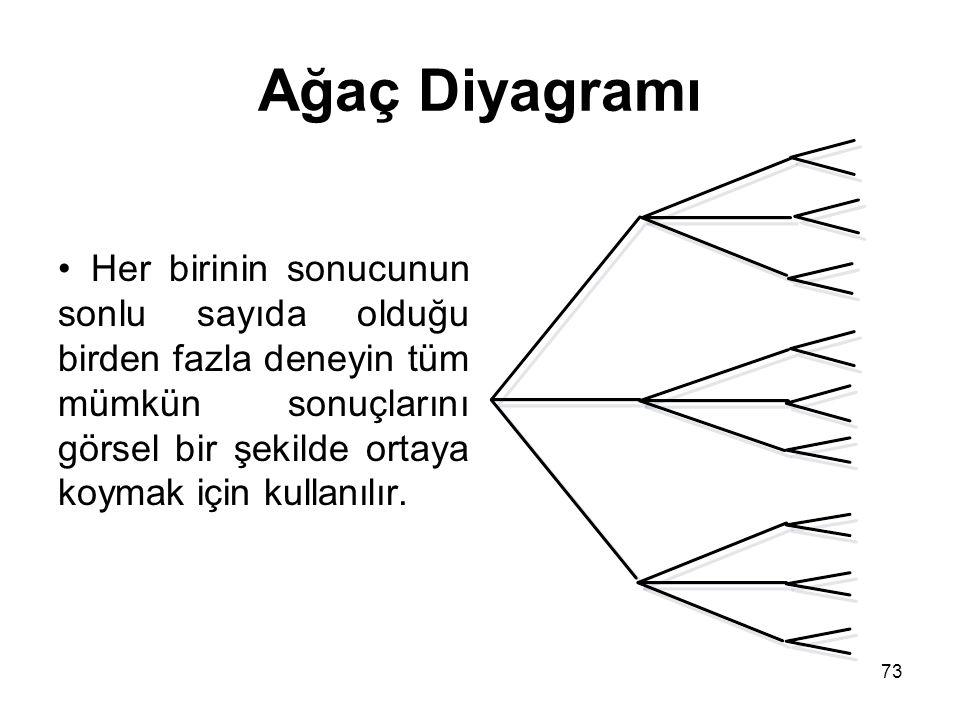 73 Ağaç Diyagramı Her birinin sonucunun sonlu sayıda olduğu birden fazla deneyin tüm mümkün sonuçlarını görsel bir şekilde ortaya koymak için kullanıl