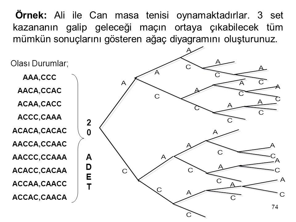 74 Örnek: Ali ile Can masa tenisi oynamaktadırlar. 3 set kazananın galip geleceği maçın ortaya çıkabilecek tüm mümkün sonuçlarını gösteren ağaç diyagr