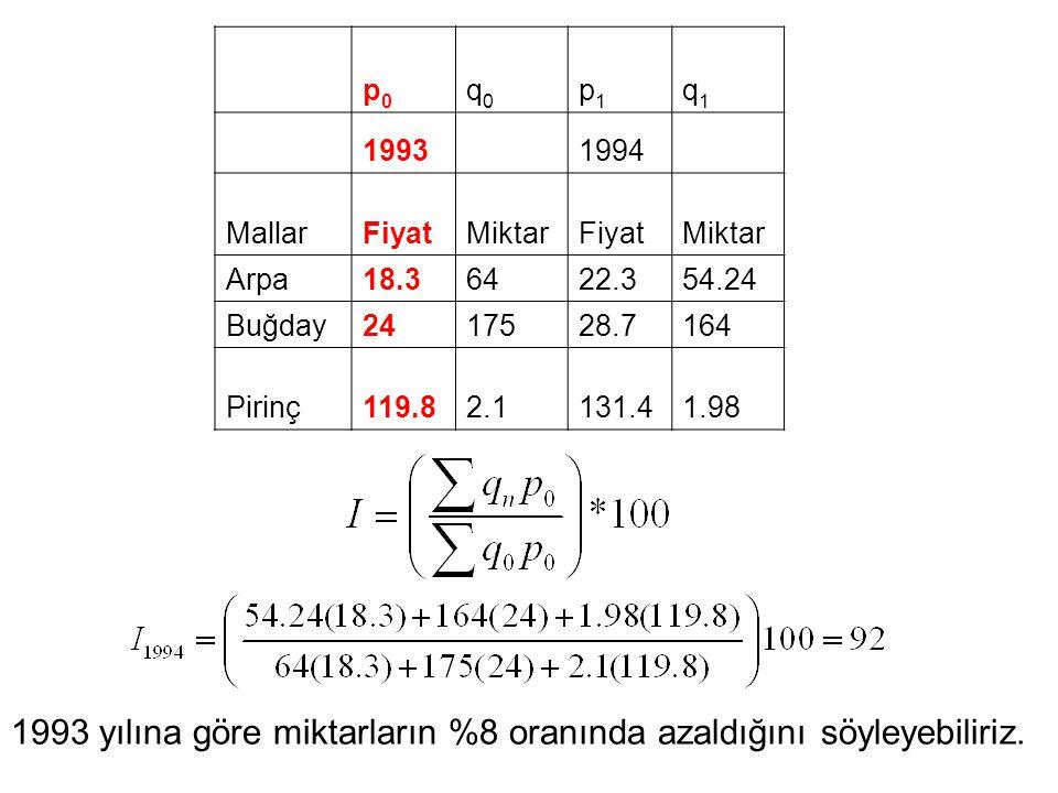 p0p0 q0q0 p1p1 q1q1 19931994 MallarFiyatMiktarFiyatMiktar Arpa18.36422.354.24 Buğday2417528.7164 Pirinç119.82.1131.41.98 1993 yılına göre miktarların %8 oranında azaldığını söyleyebiliriz.