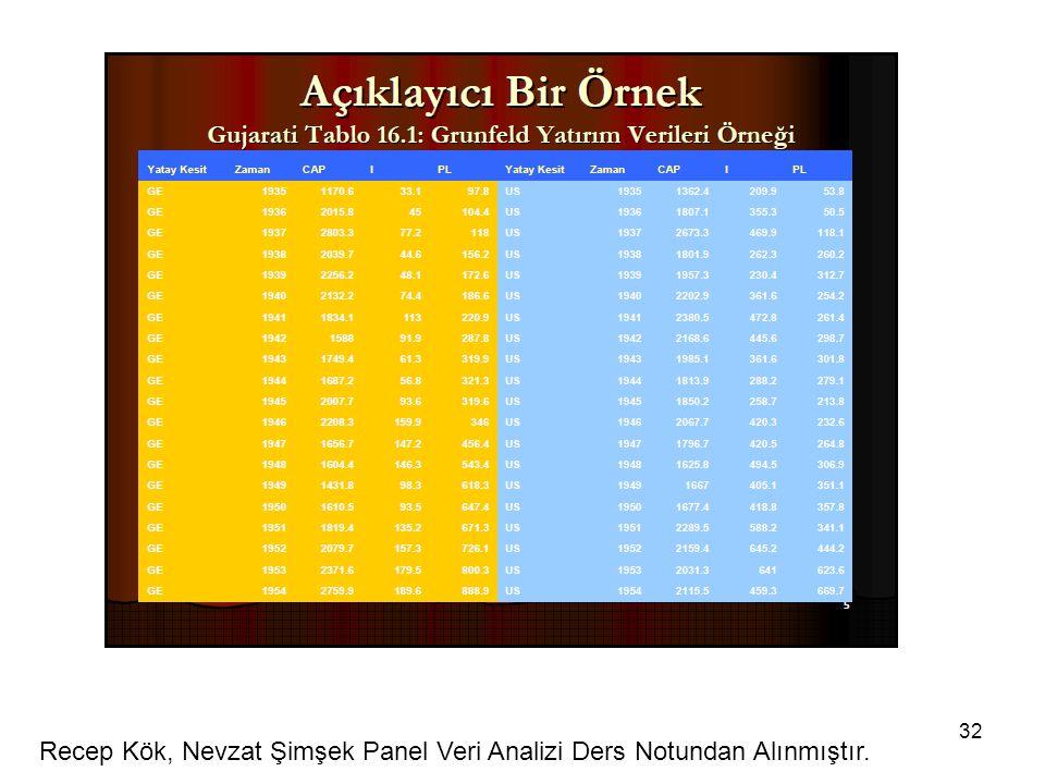 32 Recep Kök, Nevzat Şimşek Panel Veri Analizi Ders Notundan Alınmıştır.