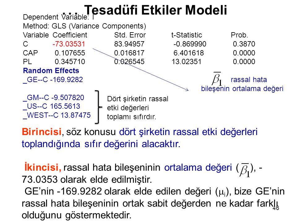 46 … Tesadüfi Etkiler Modeli Dependent Variable: I Method: GLS (Variance Components) Variable Coefficient Std. Error t-Statistic Prob. C -73.03531 83.