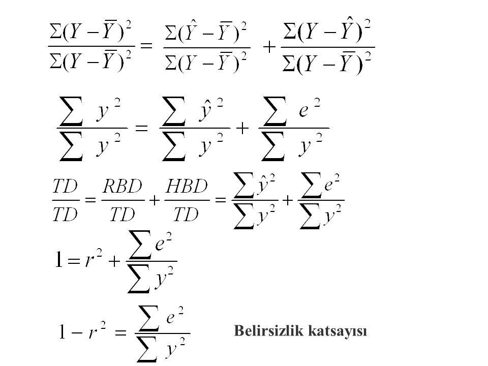 BELİRLİLİK KATSAYISI = 0.9428 = 0.0572