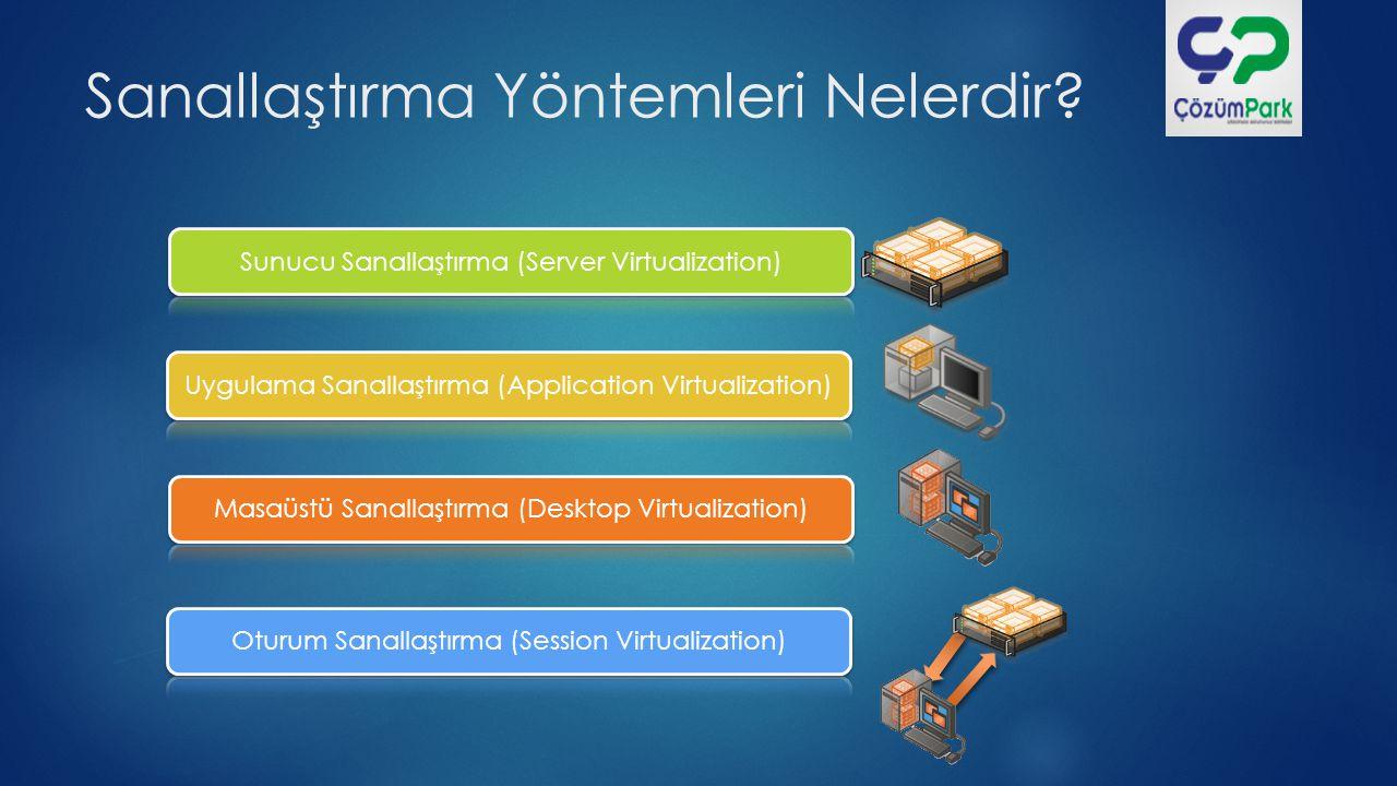 Hypervisor Nedir? Donanım İşletim Sistemi HYPERVISOR Sanal Makine Donanım HYPERVISOR Sanal Makine