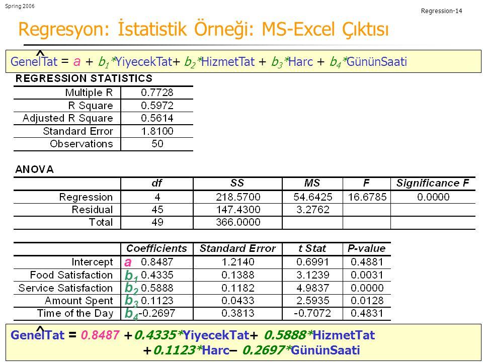 Regression-14 Spring 2006 Regresyon: İstatistik Örneği: MS-Excel Çıktısı GenelTat = a + b 1 *YiyecekTat+ b 2 *HizmetTat + b 3 *Harc + b 4 *GününSaati ^ a b1b1 b2b2 b3b3 b4b4 GenelTat = 0.8487 +0.4335*YiyecekTat+ 0.5888*HizmetTat +0.1123*Harc– 0.2697*GününSaati ^