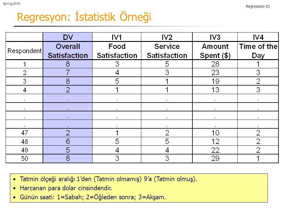 Regression-21 Spring 2006 Regresyon: İstatistik Örneği Tatmin ölçeği aralığı 1'den (Tatmin olmamış) 9'a (Tatmin olmuş).
