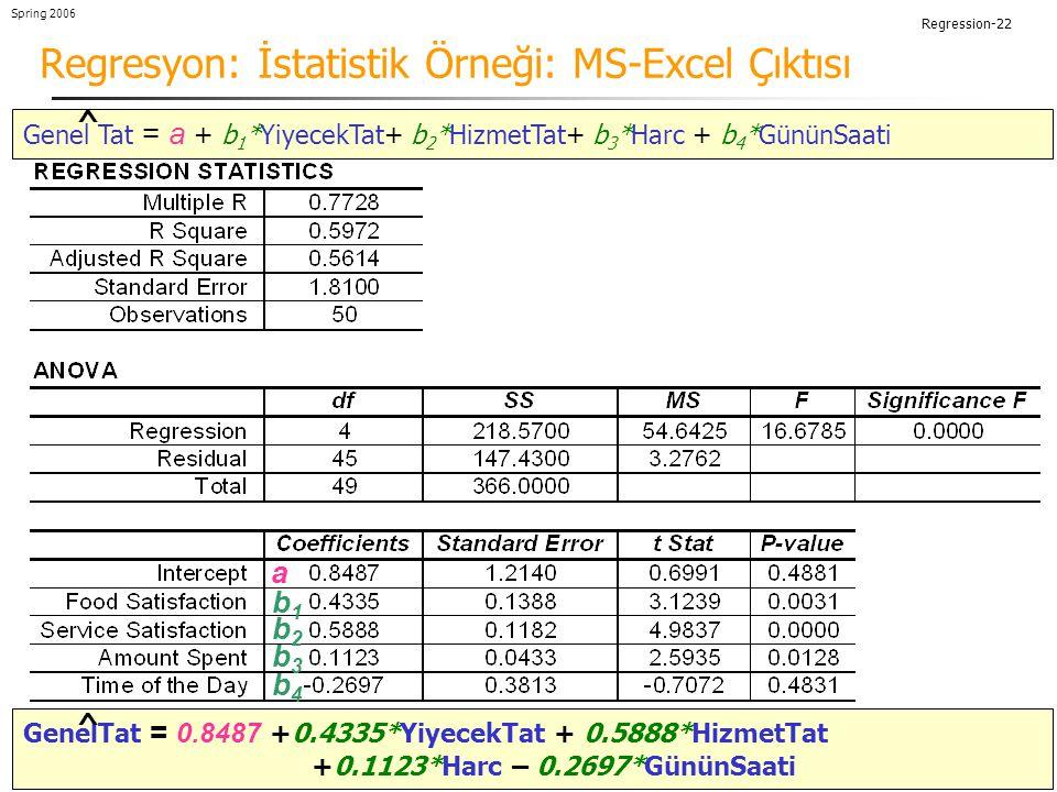 Regression-22 Spring 2006 Regresyon: İstatistik Örneği: MS-Excel Çıktısı Genel Tat = a + b 1 *YiyecekTat+ b 2 *HizmetTat+ b 3 *Harc + b 4 *GününSaati ^ a b1b1 b2b2 b3b3 b4b4 GenelTat = 0.8487 +0.4335*YiyecekTat + 0.5888*HizmetTat +0.1123*Harc – 0.2697*GününSaati ^