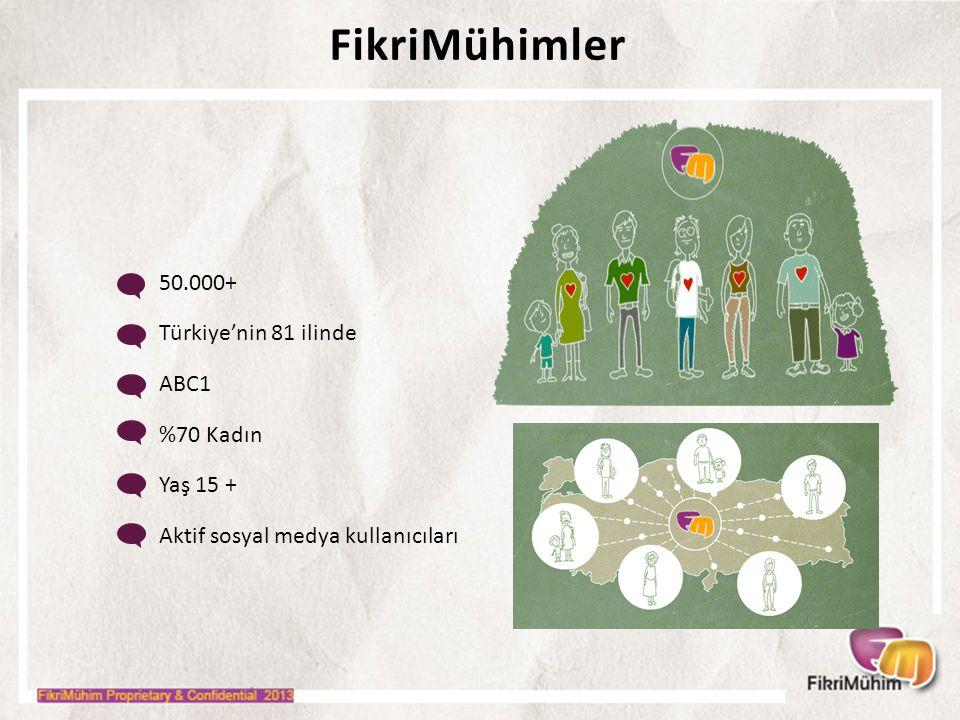 50.000+ Türkiye'nin 81 ilinde ABC1 %70 Kadın Yaş 15 + Aktif sosyal medya kullanıcıları FikriMühimler
