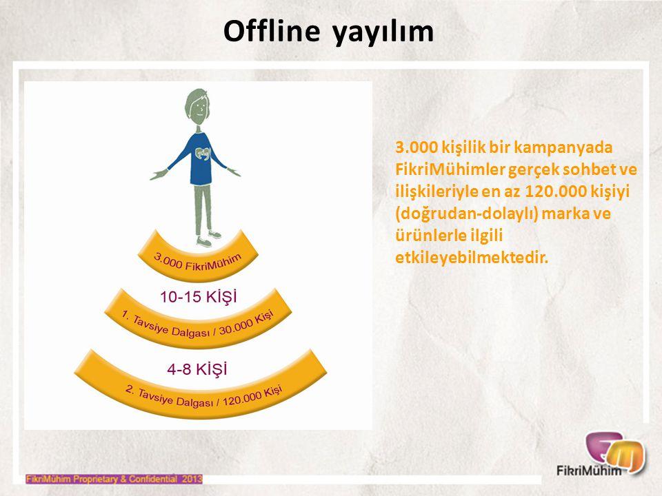 Offline yayılım 3.000 kişilik bir kampanyada FikriMühimler gerçek sohbet ve ilişkileriyle en az 120.000 kişiyi (doğrudan-dolaylı) marka ve ürünlerle ilgili etkileyebilmektedir.
