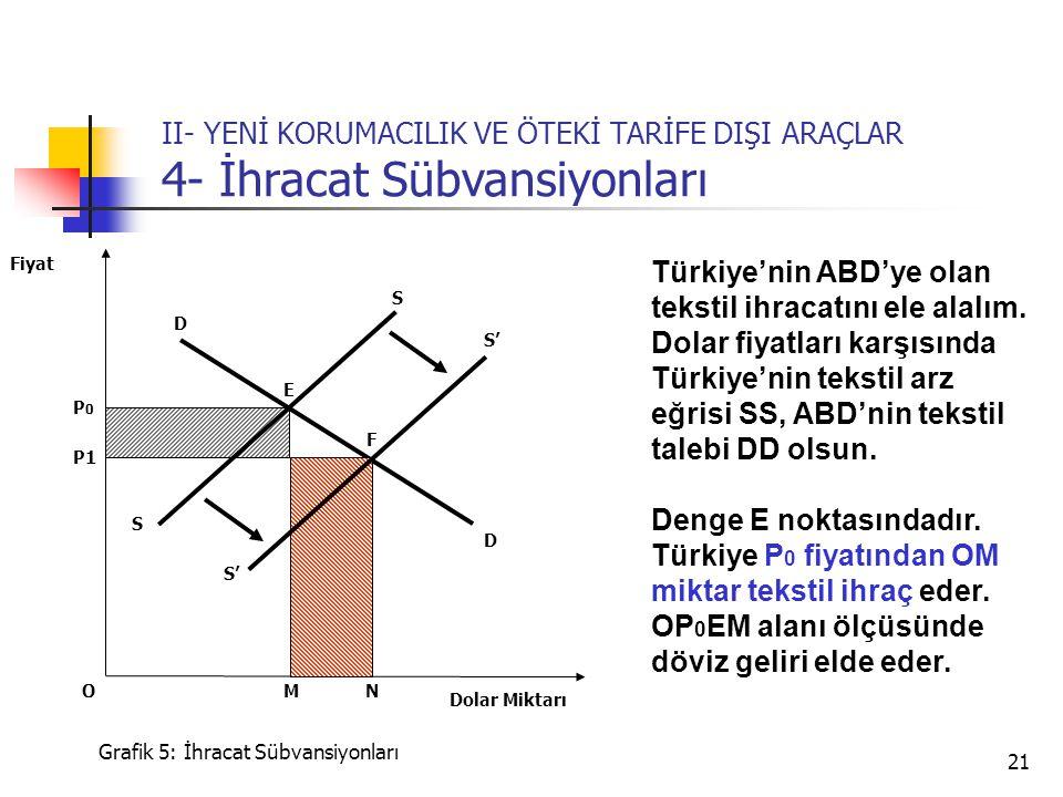 21 S P0P0 P1 Dolar Miktarı Fiyat Grafik 5: İhracat Sübvansiyonları E D NM Türkiye'nin ABD'ye olan tekstil ihracatını ele alalım.