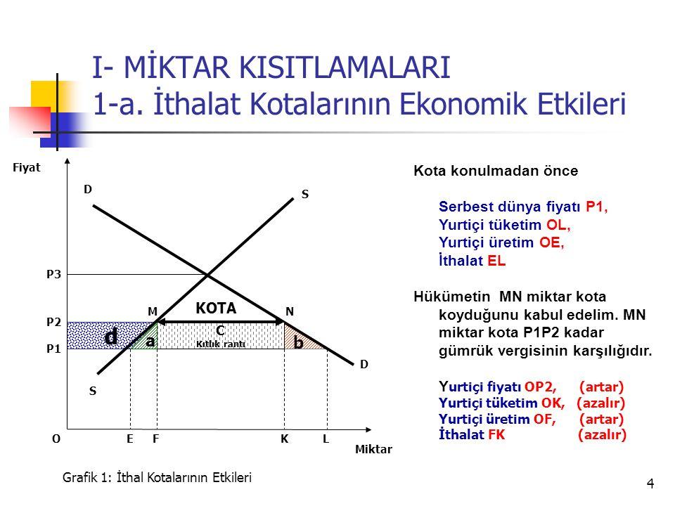 4 d b I- MİKTAR KISITLAMALARI 1-a.