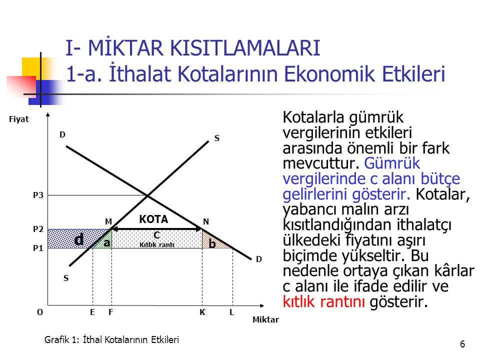 6 d b I- MİKTAR KISITLAMALARI 1-a.