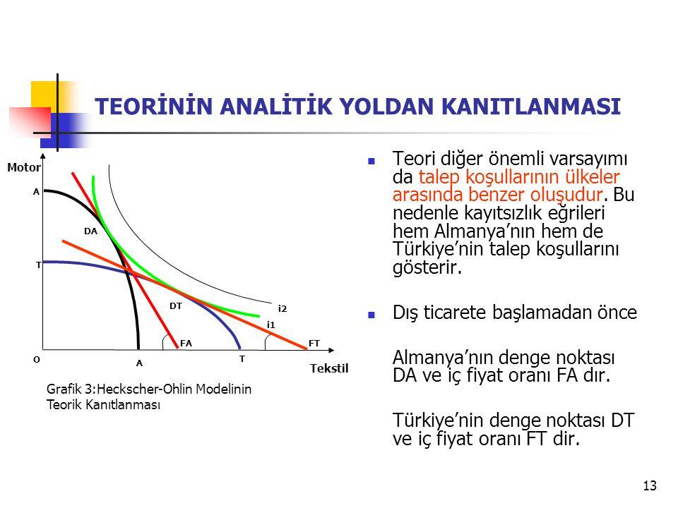 13 i1 Tekstil T T Motor O Grafik 3:Heckscher-Ohlin Modelinin Teorik Kanıtlanması i2 A A FA FT TEORİNİN ANALİTİK YOLDAN KANITLANMASI Teori diğer önemli