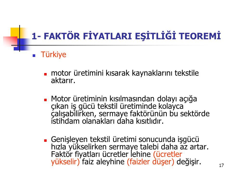 17 1- FAKTÖR FİYATLARI EŞİTLİĞİ TEOREMİ Türkiye motor üretimini kısarak kaynaklarını tekstile aktarır. Motor üretiminin kısılmasından dolayı açığa çık