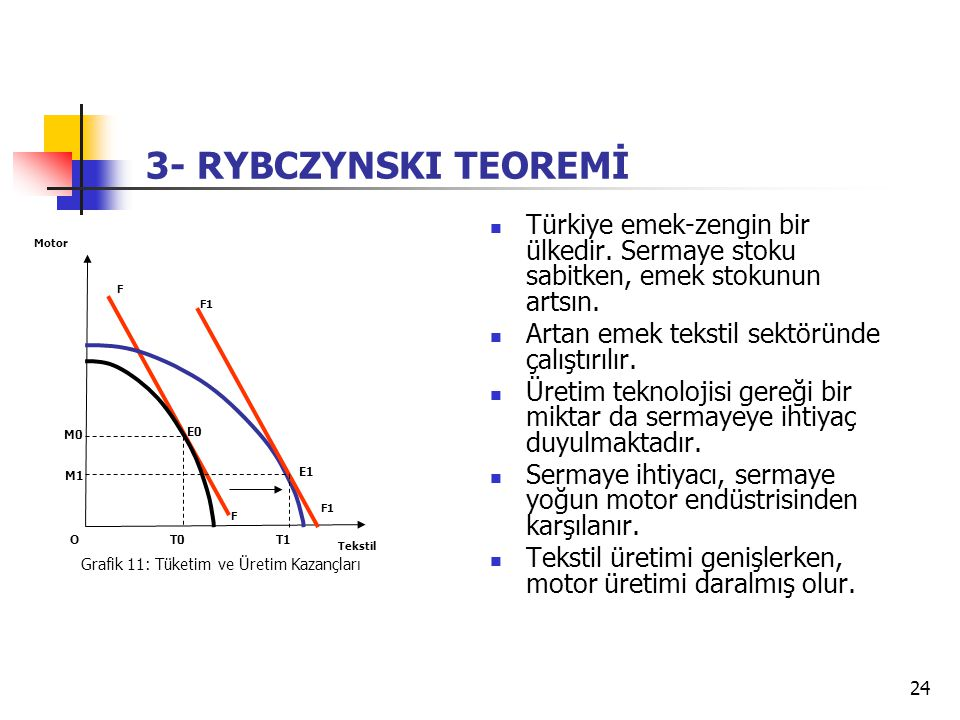 24 Türkiye emek-zengin bir ülkedir. Sermaye stoku sabitken, emek stokunun artsın. Artan emek tekstil sektöründe çalıştırılır. Üretim teknolojisi gereğ