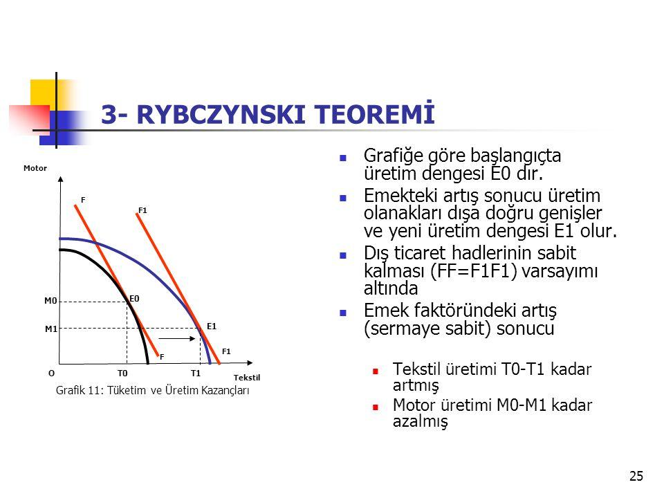 25 Grafiğe göre başlangıçta üretim dengesi E0 dır. Emekteki artış sonucu üretim olanakları dışa doğru genişler ve yeni üretim dengesi E1 olur. Dış tic