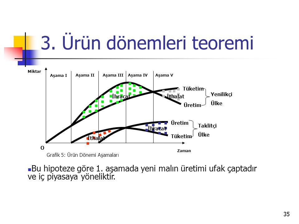 35 3. Ürün dönemleri teoremi Zaman Miktar O Grafik 5: Ürün Dönemi Aşamaları Aşama I Aşama IIAşama IIIAşama IVAşama V İthalat İhracatİthalat İhracat Tü