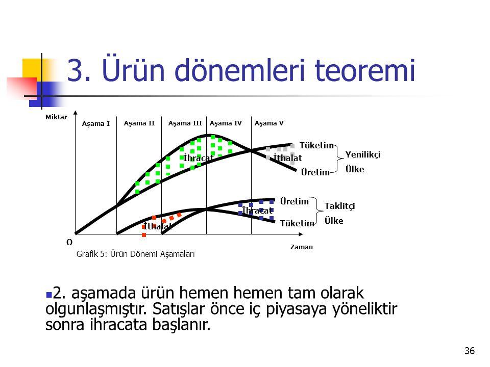 36 3. Ürün dönemleri teoremi Zaman Miktar O Grafik 5: Ürün Dönemi Aşamaları Aşama I Aşama IIAşama IIIAşama IVAşama V İthalat İhracatİthalat İhracat Tü