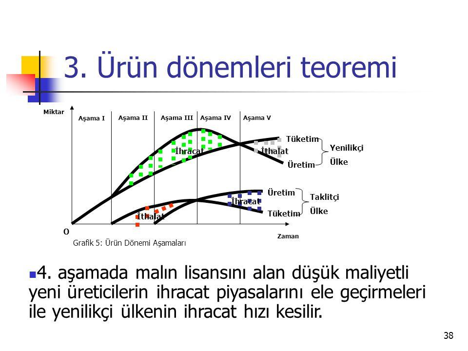 38 3. Ürün dönemleri teoremi Zaman Miktar O Grafik 5: Ürün Dönemi Aşamaları Aşama I Aşama IIAşama IIIAşama IVAşama V İthalat İhracatİthalat İhracat Tü