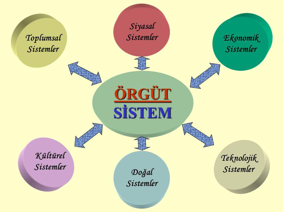 ÖRGÜTSİSTEM Toplumsal Sistemler Doğal Sistemler Siyasal Sistemler Kültürel Sistemler Teknolojik Sistemler Ekonomik Sistemler
