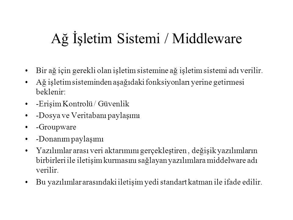 Ağ İşletim Sistemi / Middleware Bir ağ için gerekli olan işletim sistemine ağ işletim sistemi adı verilir. Ağ işletim sisteminden aşağıdaki fonksiyonl