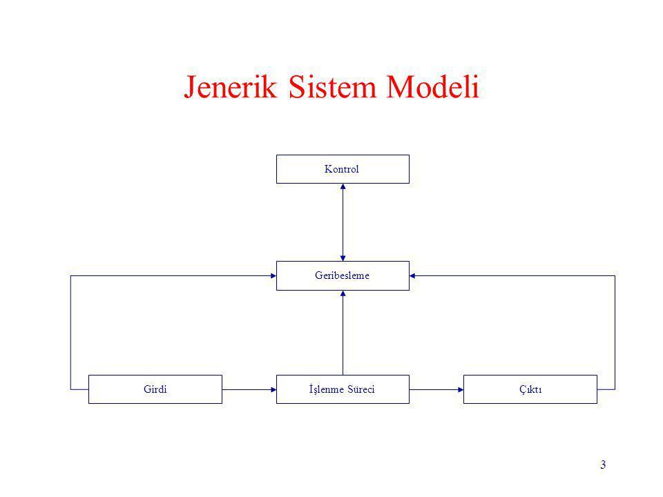 3 Jenerik Sistem Modeli Girdiİşlenme SüreciÇıktı Kontrol Geribesleme