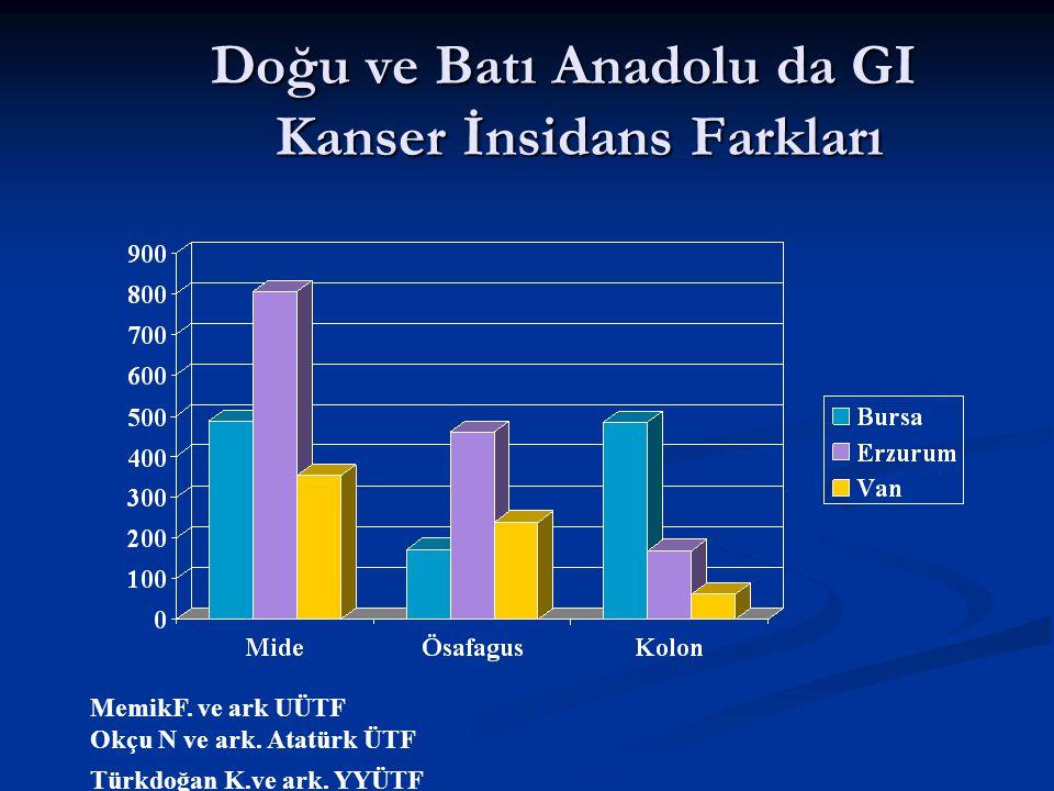 Türkiye'de Bölgesel Değişik GIS Kanserleri Prevalansı Memik F. ve ark; Türkdoğan K. ve ark
