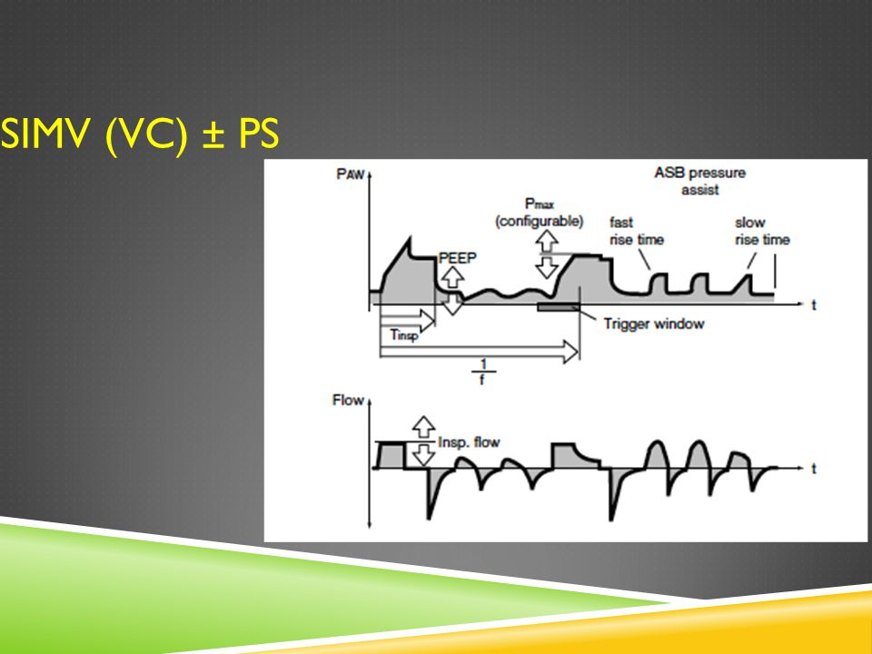 SIMV (VC) ± PS